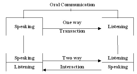 thesis non-verbal communication