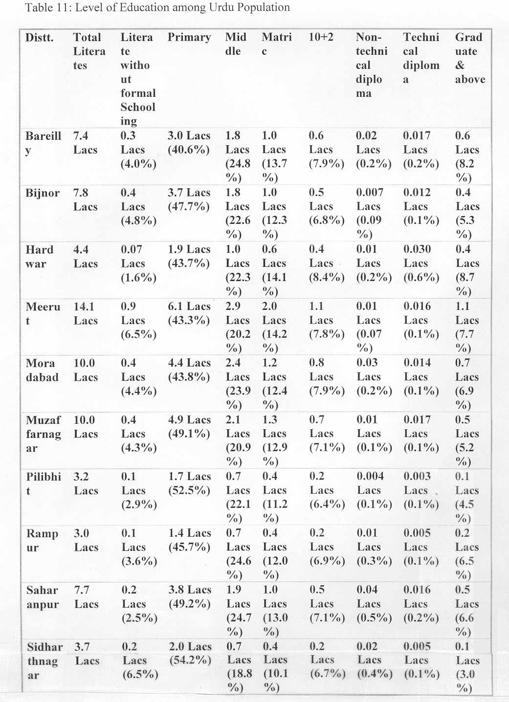 Language in india table 11 ccuart Image collections