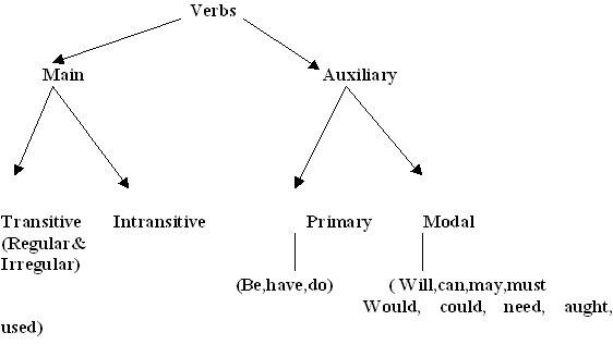Language in india tree diagram 1 ccuart Gallery